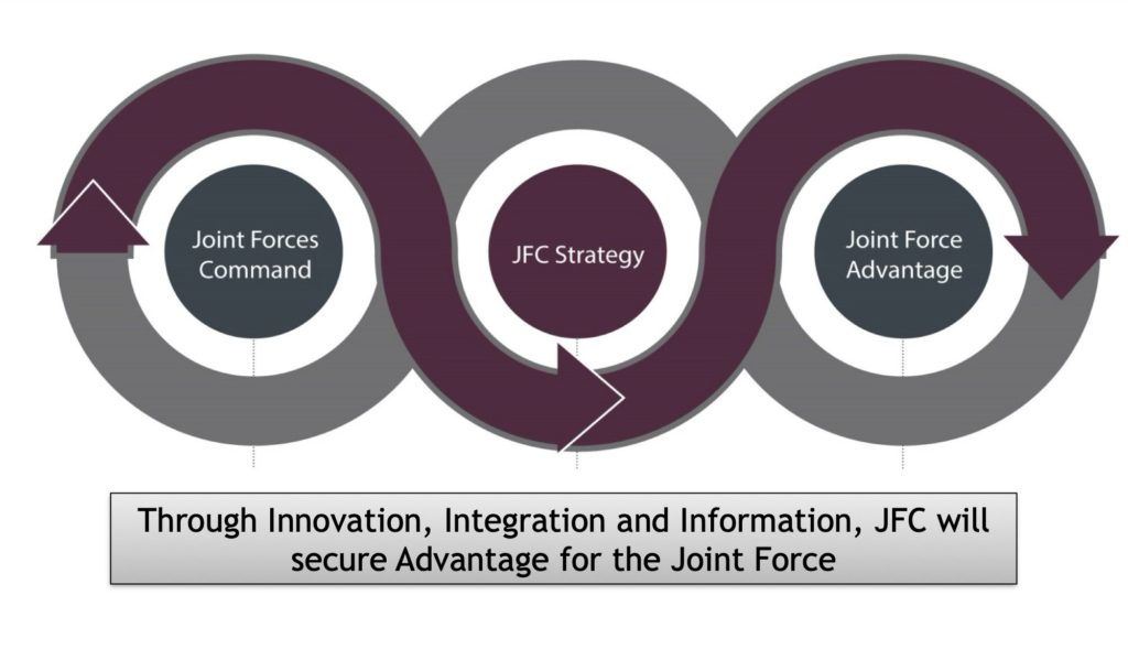 Strategy Guiding Principle used underpinning JFC jHub - Deverell Innovation Ventures