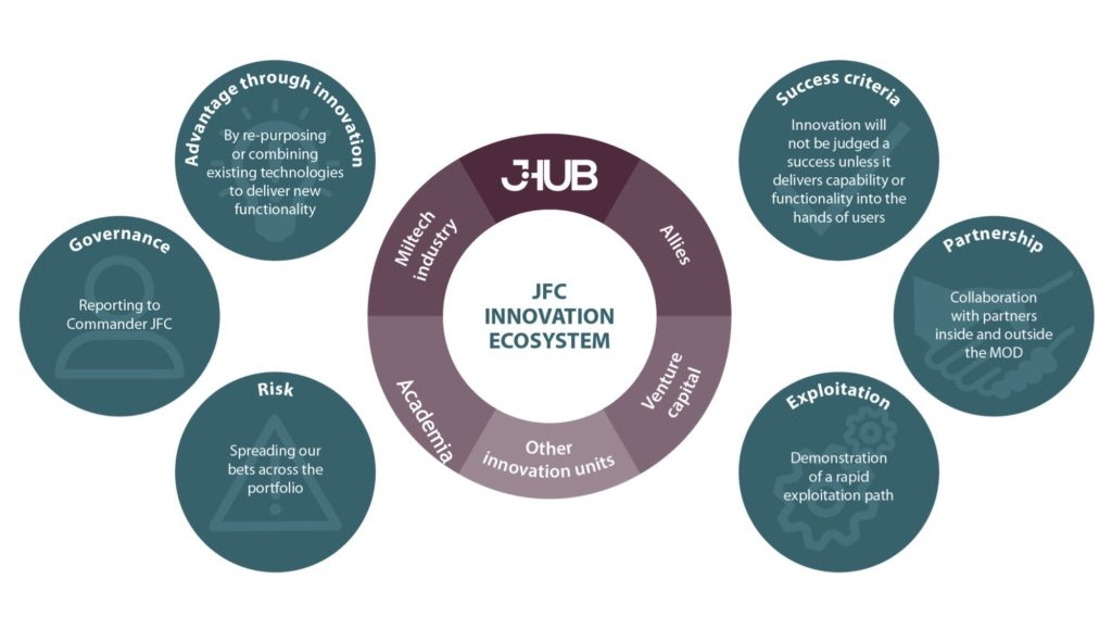 The Joint Forces Command Innovation Ecosystem - Deverell Innovation Ventures